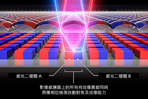 EOS R 雙像素CMOS自動對焦技術