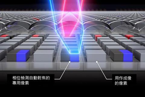 EOS R 一般的影像平面相位檢測自動對焦技術
